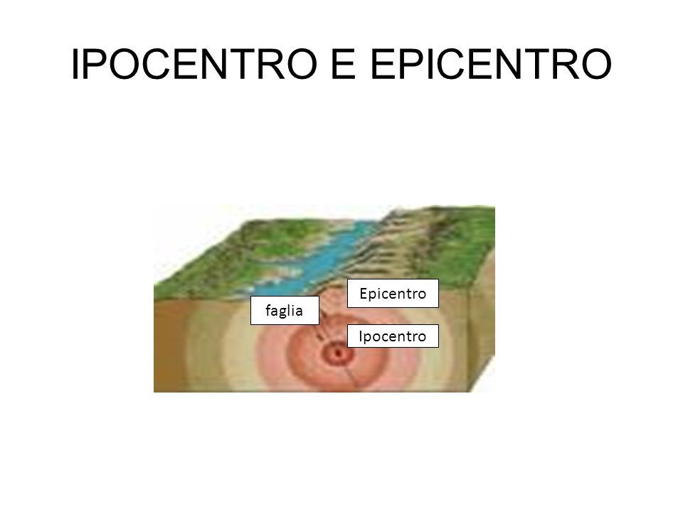 IPOCENTRO E EPICENTRO Ipocentro Epicentro faglia