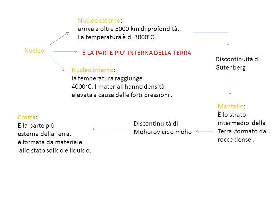 Nucleo Nucleo interno: la temperatura raggiunge 4000°C. I materiali hanno densità elevata a causa delle forti pressioni. Nucleo esterno: arriva a oltr