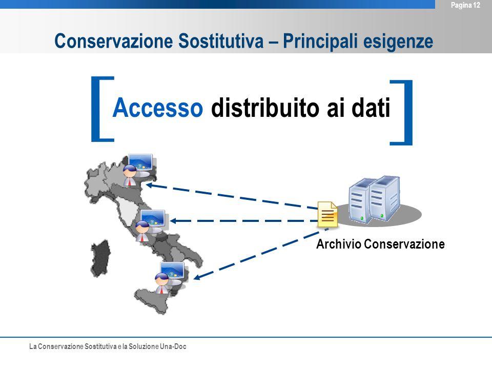 La Conservazione Sostitutiva e la Soluzione Una-Doc Pagina 12 Accesso distribuito ai dati Archivio Conservazione Conservazione Sostitutiva – Principali esigenze