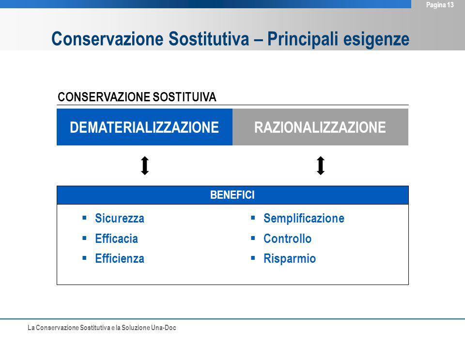 La Conservazione Sostitutiva e la Soluzione Una-Doc Pagina 13 BENEFICI  Sicurezza  Efficacia  Efficienza DEMATERIALIZZAZIONERAZIONALIZZAZIONE CONSE