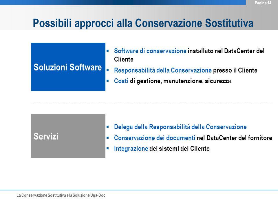 La Conservazione Sostitutiva e la Soluzione Una-Doc Pagina 14 Possibili approcci alla Conservazione Sostitutiva Soluzioni Software Servizi  Software
