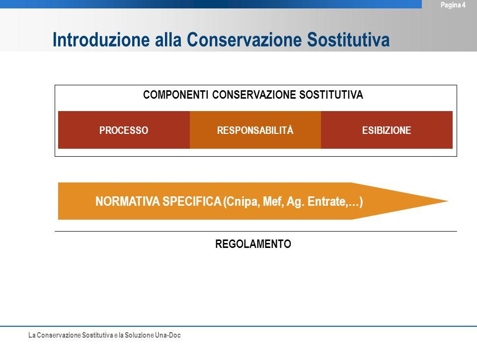La Conservazione Sostitutiva e la Soluzione Una-Doc Pagina 4 Introduzione alla Conservazione Sostitutiva COMPONENTI CONSERVAZIONE SOSTITUTIVA PROCESSORESPONSABILITÀESIBIZIONE NORMATIVA SPECIFICA (Cnipa, Mef, Ag.