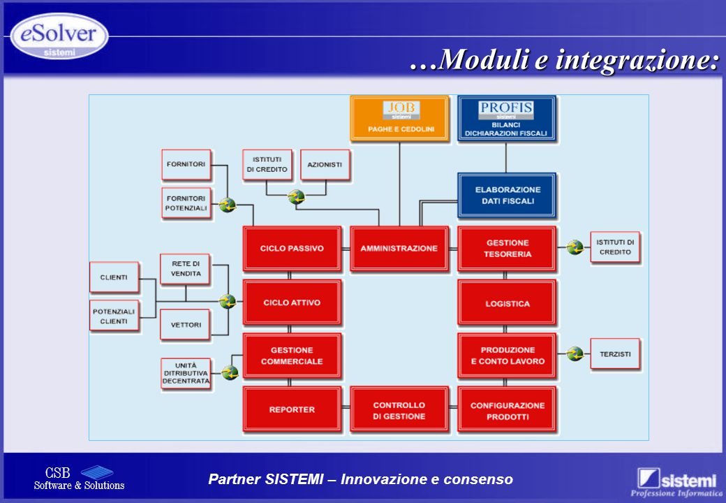 Partner SISTEMI – Innovazione e consenso CSB Software & Solutions …Moduli e integrazione: