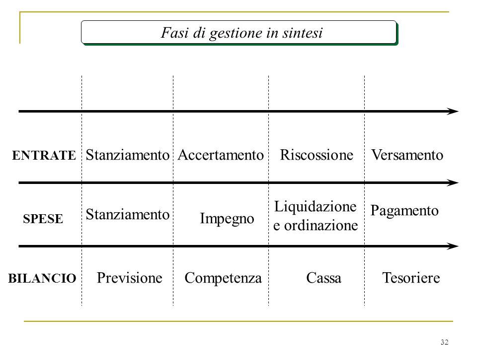 32 Fasi di gestione in sintesi Competenza Impegno Pagamento VersamentoStanziamento ENTRATE BILANCIO Stanziamento Accertamento PrevisioneTesoriere Riscossione Liquidazione e ordinazione SPESE Cassa