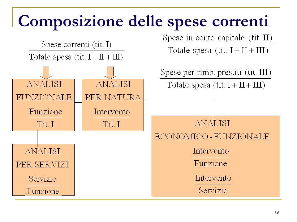 36 Composizione delle spese correnti