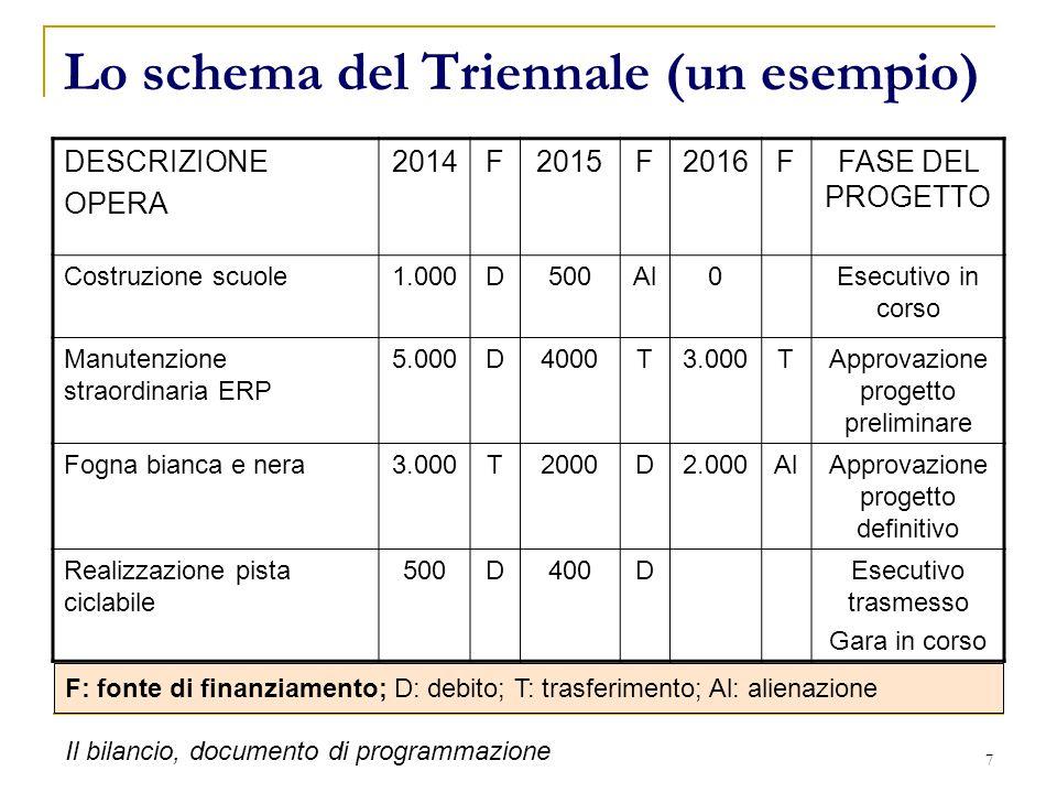 L'armonizzazione dei sistemi contabili e del bilancio D.lgs.