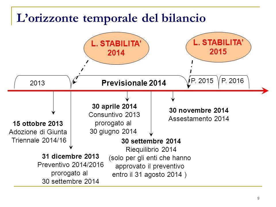 9 L'orizzonte temporale del bilancio 31 dicembre 2013 Preventivo 2014/2016 prorogato al 30 settembre 2014 Previsionale 2014 P.