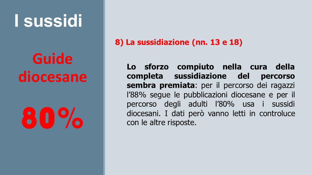 I sussidi Guide diocesane 80% 8) La sussidiazione (nn. 13 e 18) Lo sforzo compiuto nella cura della completa sussidiazione del percorso sembra premiat