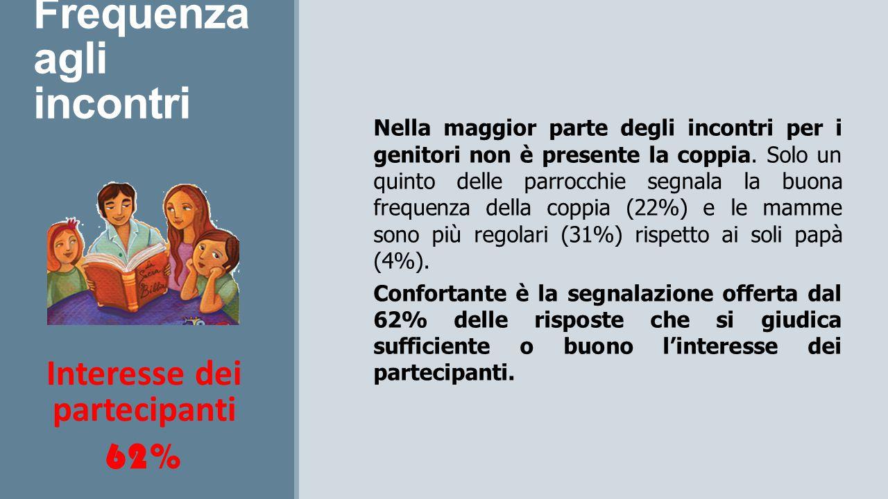 Frequenza agli incontri Interesse dei partecipanti 62% Nella maggior parte degli incontri per i genitori non è presente la coppia.