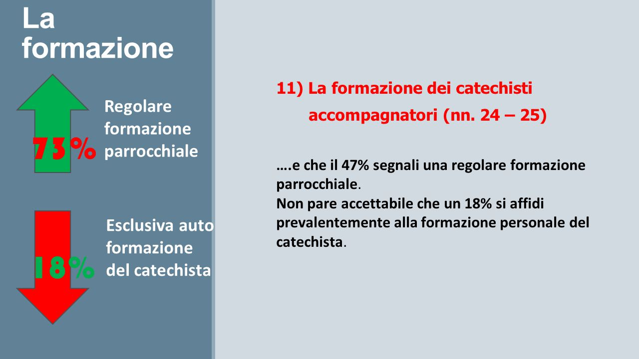 La formazione 11) La formazione dei catechisti accompagnatori (nn. 24 – 25) ….e che il 47% segnali una regolare formazione parrocchiale. Non pare acce