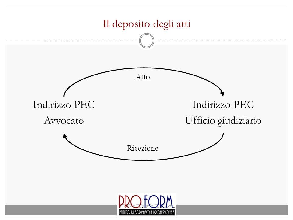 Attestazione di conformità al cartaceo ATTESTO ai sensi e per gli effetti degli artt.