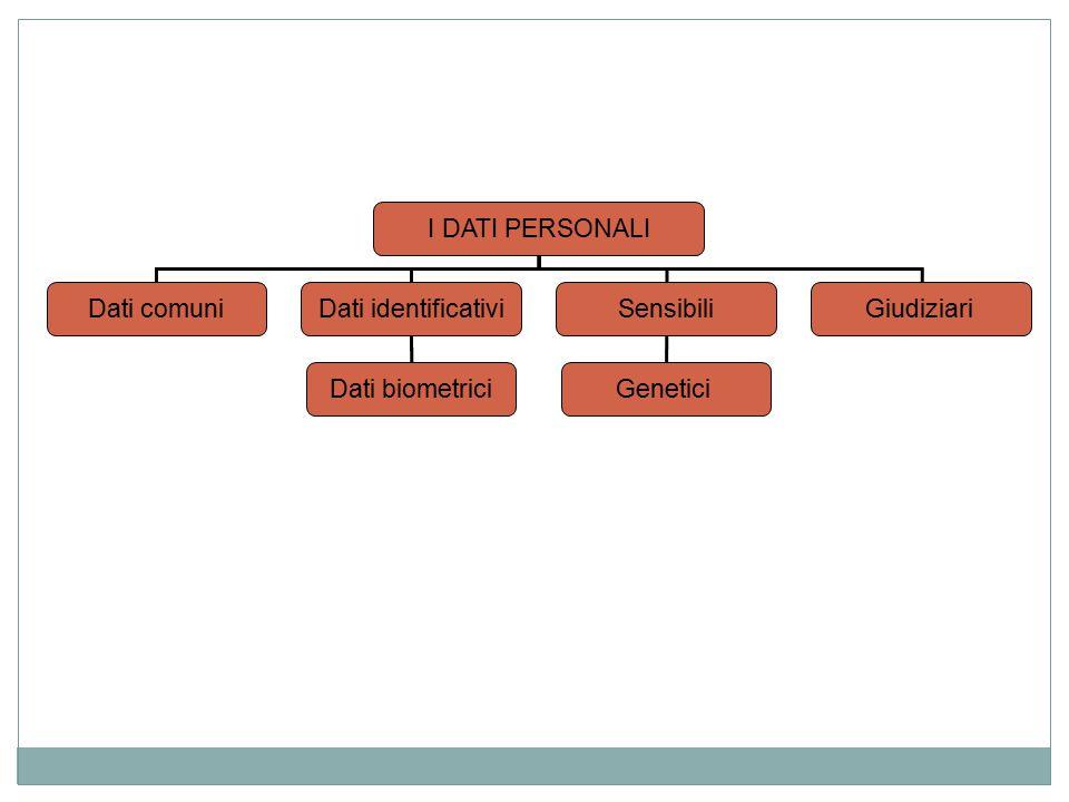 I DATI PERSONALI Dati comuniDati identificativiSensibiliGiudiziari GeneticiDati biometrici