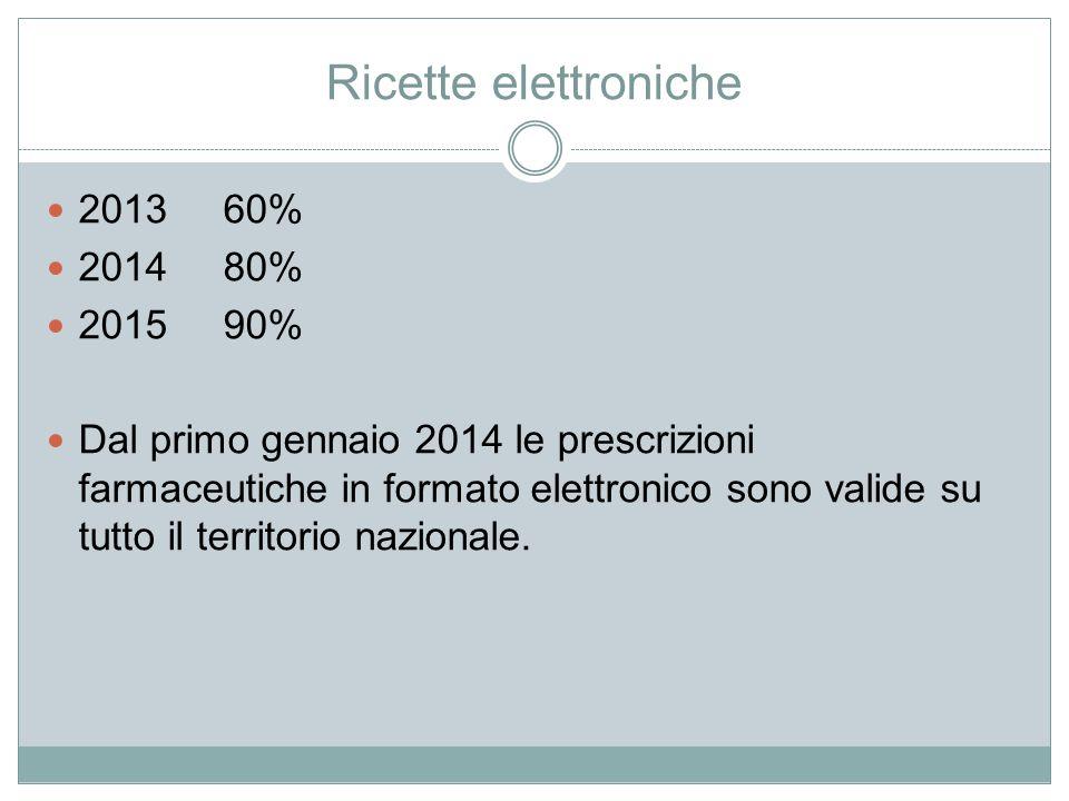 Ricette elettroniche 2013 60% 2014 80% 2015 90% Dal primo gennaio 2014 le prescrizioni farmaceutiche in formato elettronico sono valide su tutto il te