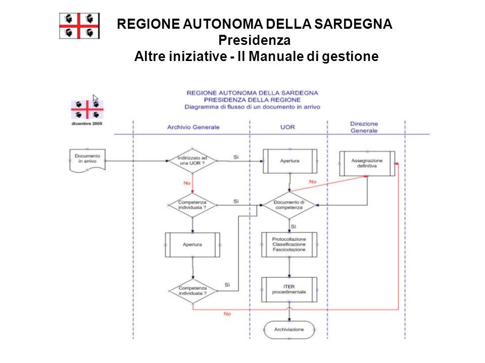 REGIONE AUTONOMA DELLA SARDEGNA Presidenza Altre iniziative - Il Manuale di gestione