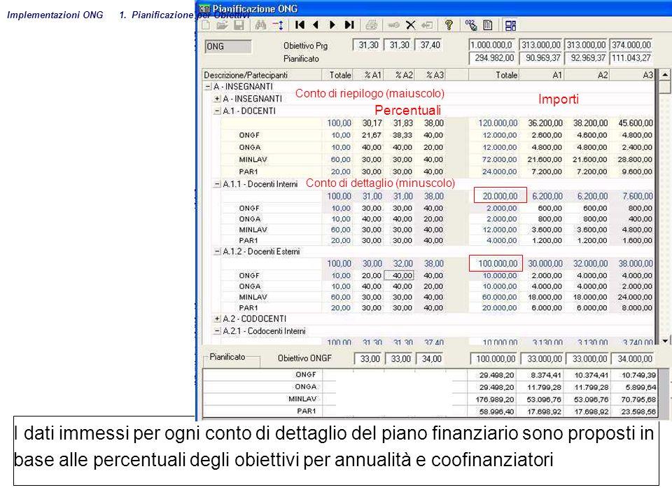 I dati immessi per ogni conto di dettaglio del piano finanziario sono proposti in base alle percentuali degli obiettivi per annualità e coofinanziator