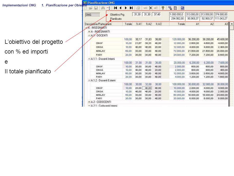 L'obiettivo del progetto con % ed importi e Il totale pianificato Implementazioni ONG 1. Pianificazione per Obiettivi