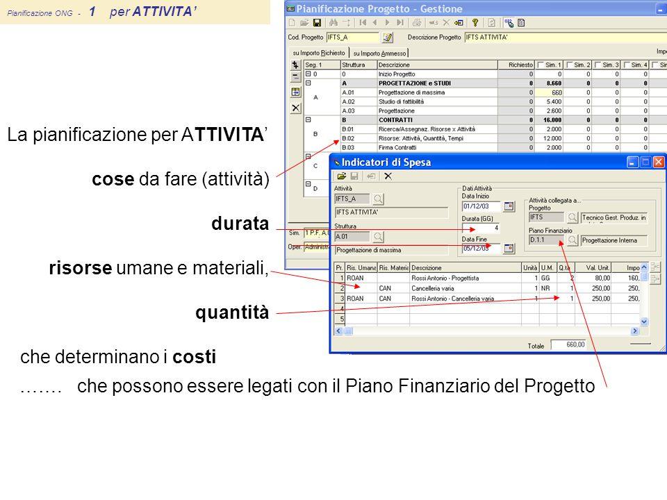 Pianificazione ONG - 1 per ATTIVITA' ……. che possono essere legati con il Piano Finanziario del Progetto La pianificazione per ATTIVITA' cose da fare