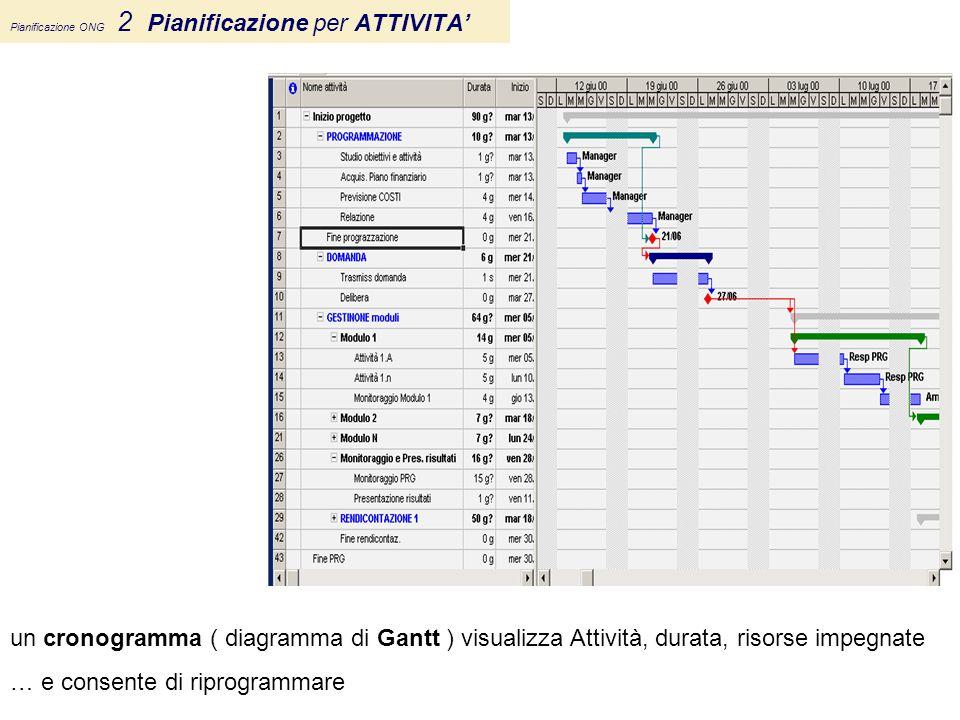 Pianificazione ONG 2 Pianificazione per ATTIVITA' un cronogramma ( diagramma di Gantt ) visualizza Attività, durata, risorse impegnate … e consente di
