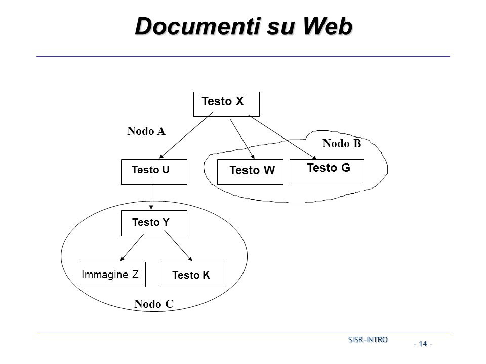SISR-INTRO SISR-INTRO - 14 - Documenti su Web Testo G Testo X Testo W Nodo A Nodo C Nodo B Testo Y Immagine Z Testo K Testo U
