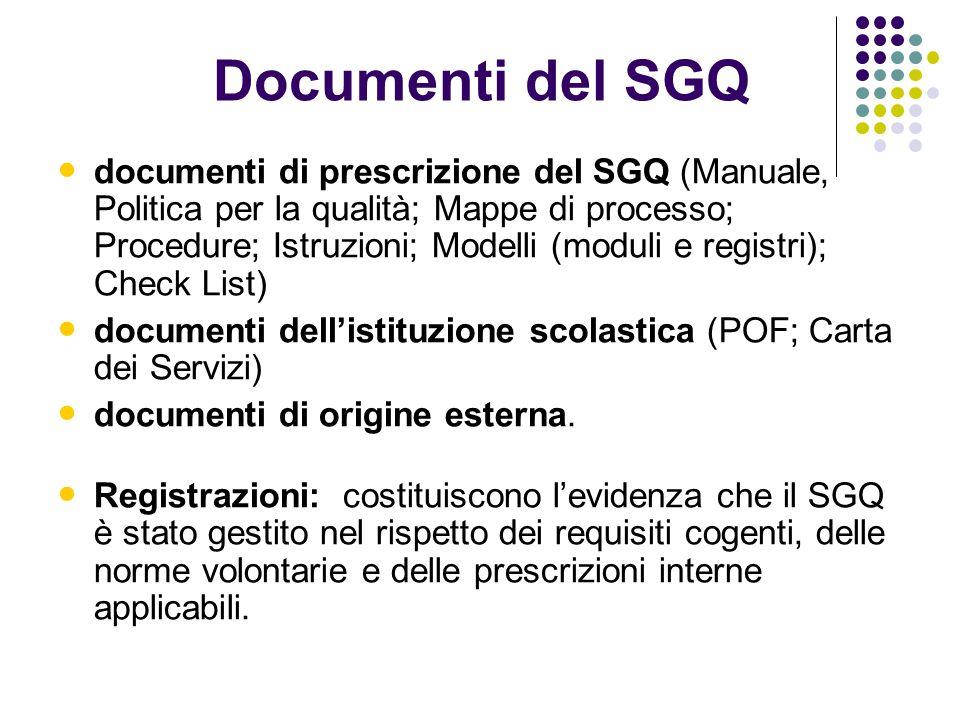 Documenti del SGQ documenti di prescrizione del SGQ (Manuale, Politica per la qualità; Mappe di processo; Procedure; Istruzioni; Modelli (moduli e reg