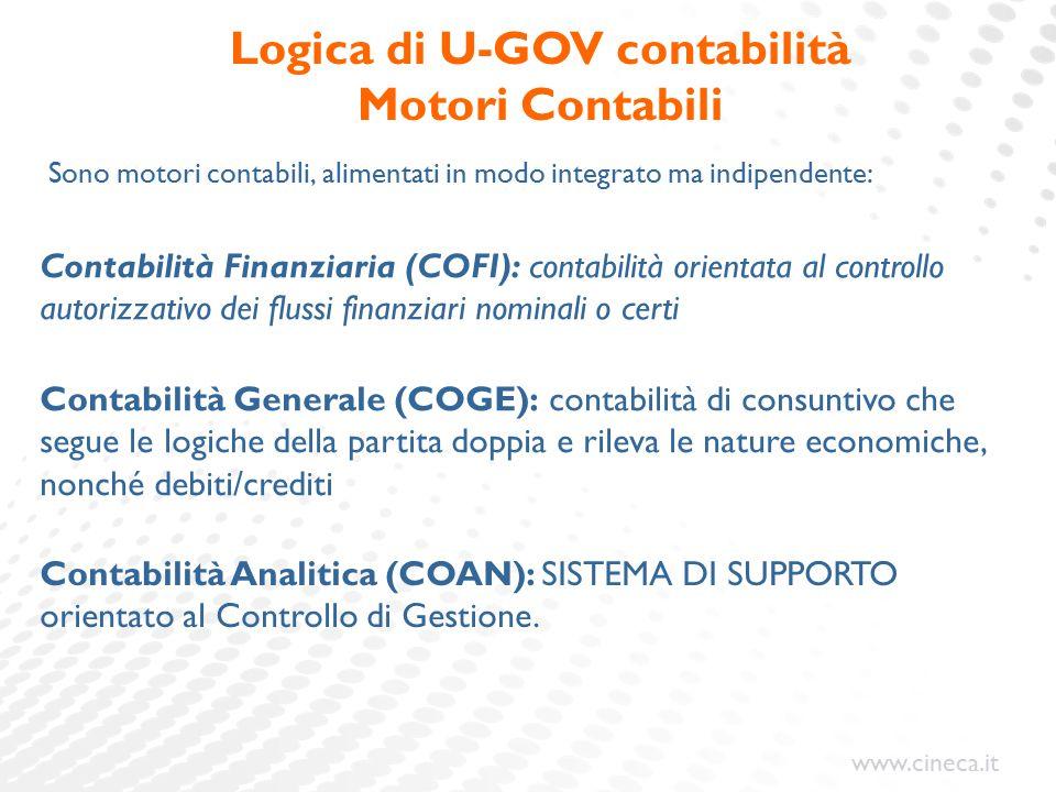 www.cineca.it Sono motori contabili, alimentati in modo integrato ma indipendente: Logica di U-GOV contabilità Motori Contabili Contabilità Finanziari