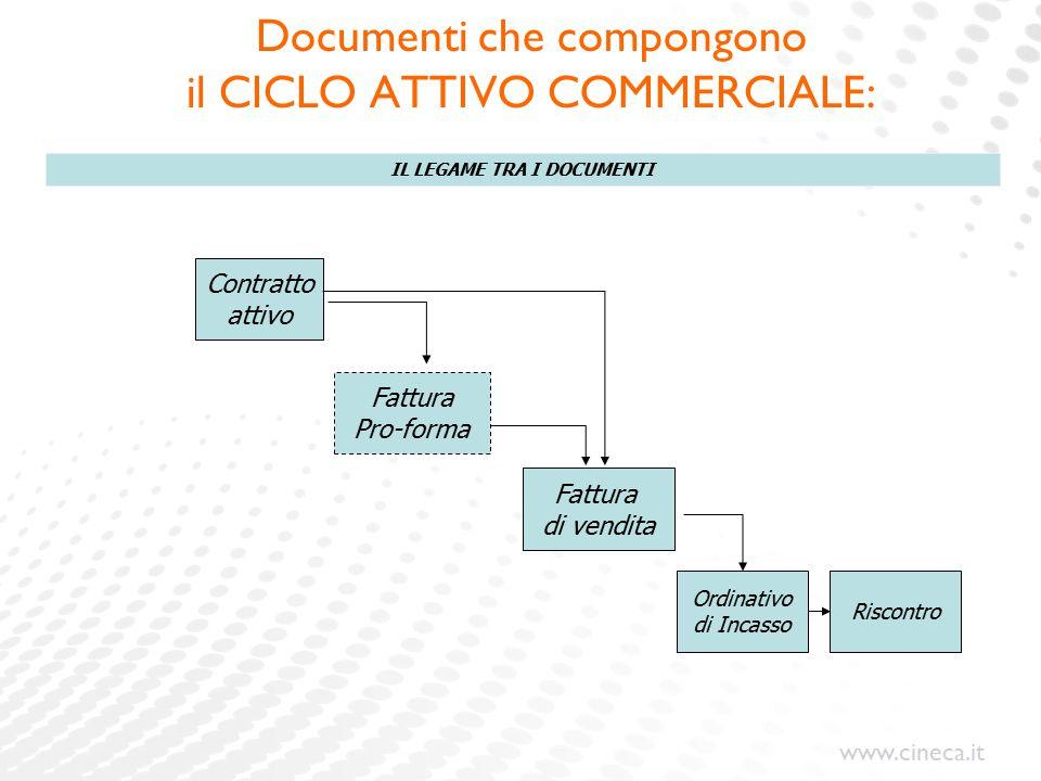 www.cineca.it Documenti che compongono il CICLO ATTIVO COMMERCIALE: Contratto attivo Fattura Pro-forma Fattura di vendita Ordinativo di Incasso Riscontro IL LEGAME TRA I DOCUMENTI