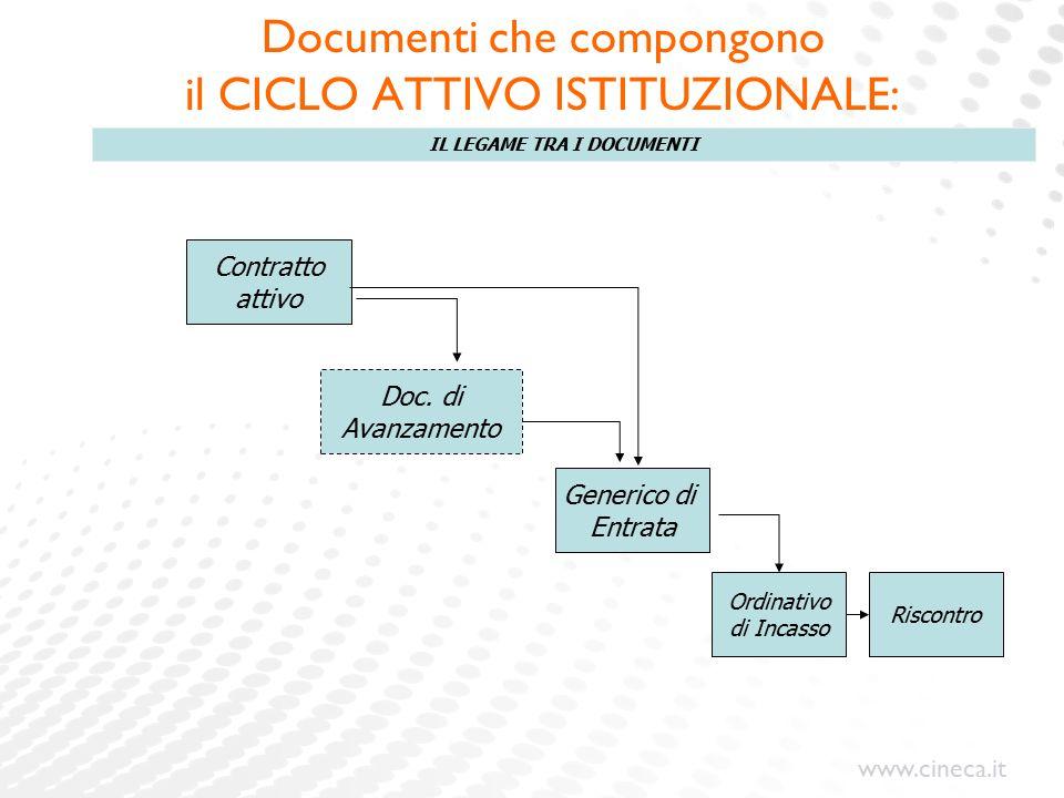 www.cineca.it Contratto attivo Doc. di Avanzamento Generico di Entrata Ordinativo di Incasso Riscontro IL LEGAME TRA I DOCUMENTI Documenti che compong