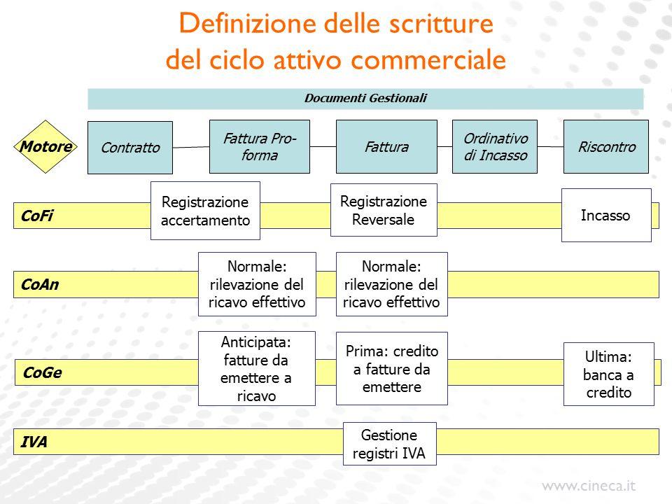 www.cineca.it Motore CoGe IVA Documenti Gestionali Fattura Pro- forma Fattura Ordinativo di Incasso Riscontro Contratto CoFi Registrazione Reversale I