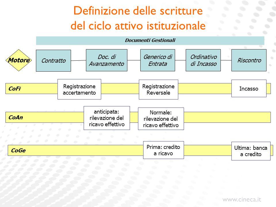www.cineca.it Motore CoGe Documenti Gestionali Doc. di Avanzamento Generico di Entrata Ordinativo di Incasso Riscontro Contratto CoFi Registrazione Re
