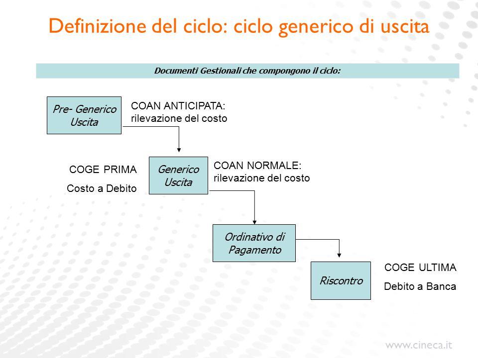 www.cineca.it Definizione del ciclo: ciclo generico di uscita Generico Uscita Riscontro Ordinativo di Pagamento Documenti Gestionali che compongono il