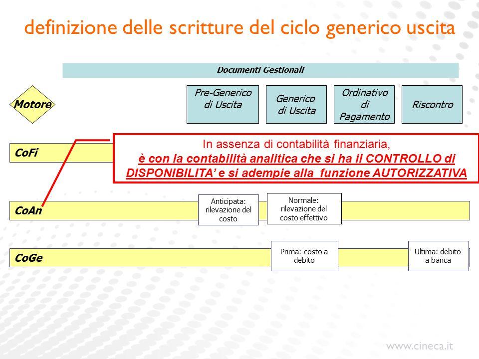 www.cineca.it definizione delle scritture del ciclo generico uscita Pre-Generico di Uscita Generico di Uscita Ordinativo di Pagamento Motore Riscontro