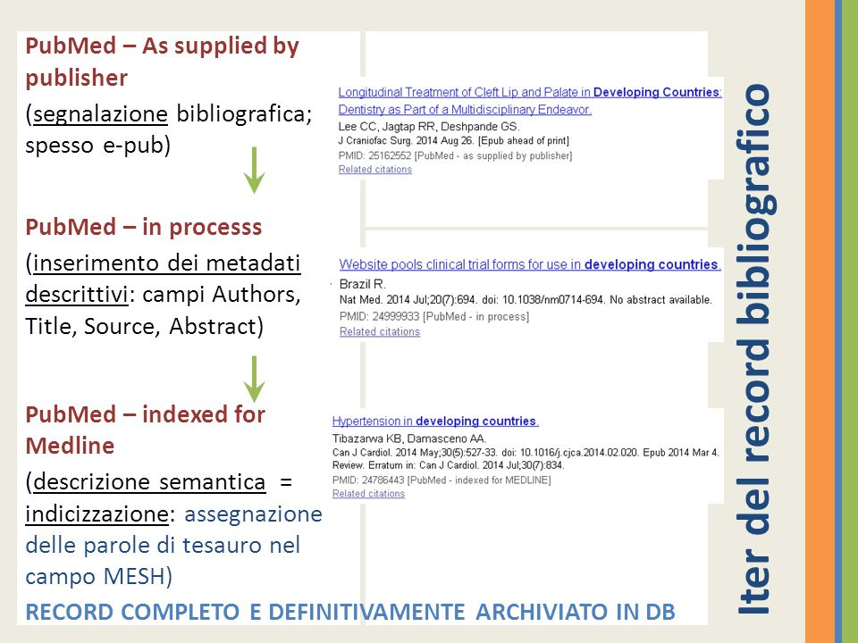 Iter del record bibliografico PubMed – As supplied by publisher (segnalazione bibliografica; spesso e-pub) PubMed – in processs (inserimento dei metad