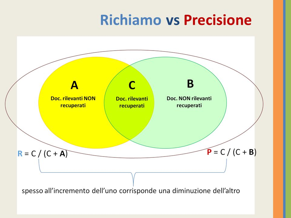 Richiamo vs Precisione