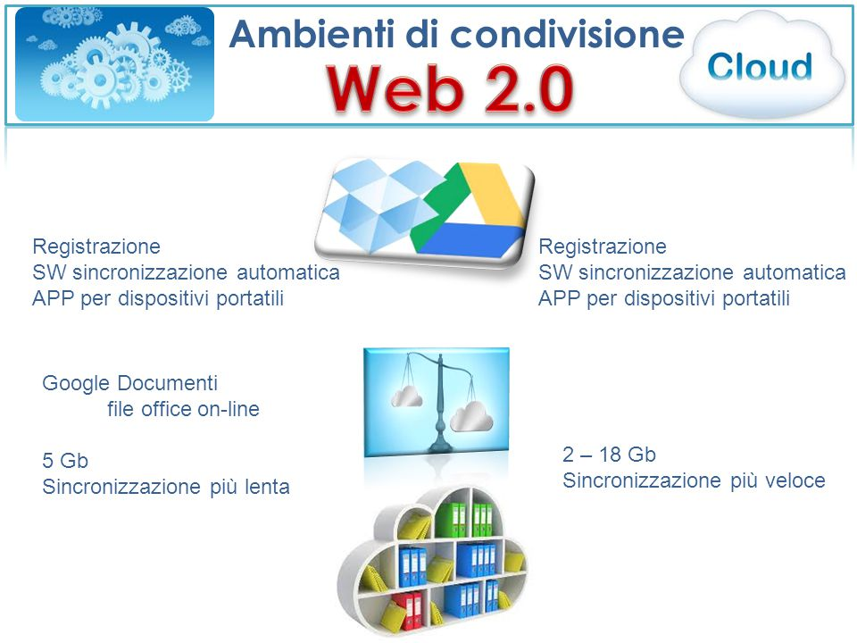 Ambienti di condivisione Registrazione SW sincronizzazione automatica APP per dispositivi portatili Google Documenti file office on-line 5 Gb Sincronizzazione più lenta 2 – 18 Gb Sincronizzazione più veloce Registrazione SW sincronizzazione automatica APP per dispositivi portatili