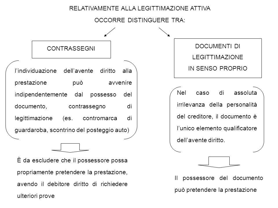 TITOLI IMPROPRI  consentono il trasferimento del diritto senza l'osservanza delle forme proprie della cessione ma con gli effetti di quest'ultima (es.