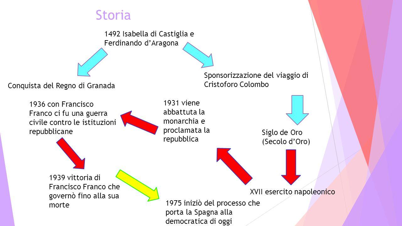 Storia 1492 Isabella di Castiglia e Ferdinando d'Aragona Conquista del Regno di Granada Sponsorizzazione del viaggio di Cristoforo Colombo Siglo de Or