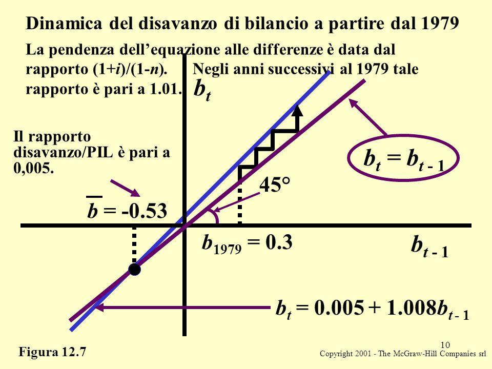 Copyright 2001 - The McGraw-Hill Companies srl 10 Figura 12.7 Dinamica del disavanzo di bilancio a partire dal 1979 b t = 0.005 + 1.008b t - 1 b t = b t - 1 45° b 1979 = 0.3 b t - 1 b = -0.53 btbt Il rapporto disavanzo/PIL è pari a 0,005.