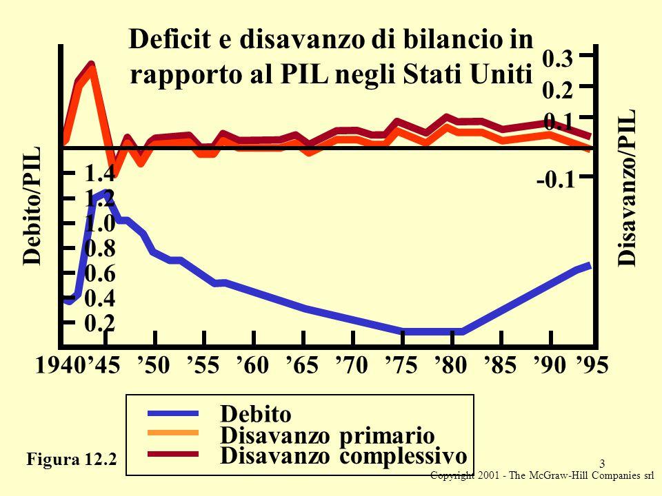 Copyright 2001 - The McGraw-Hill Companies srl 3 Figura 12.2 Debito/PIL Disavanzo/PIL Deficit e disavanzo di bilancio in rapporto al PIL negli Stati Uniti Disavanzo primario Debito Disavanzo complessivo -0.1 0.1 0.2 0.3 0.2 0.4 0.6 0.8 1.0 1.2 1.4 '55'60'65'70'75'80'85'901940'50'45'95