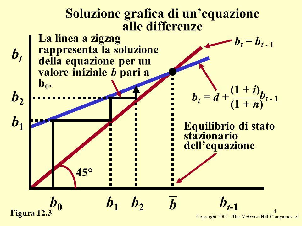 Copyright 2001 - The McGraw-Hill Companies srl 4 Figura 12.3 Soluzione grafica di un'equazione alle differenze b btbt b2b2 b1b1 b1b1 b0b0 b2b2 b t-1 Equilibrio di stato stazionario dell'equazione La linea a zigzag rappresenta la soluzione della equazione per un valore iniziale b pari a b 0.