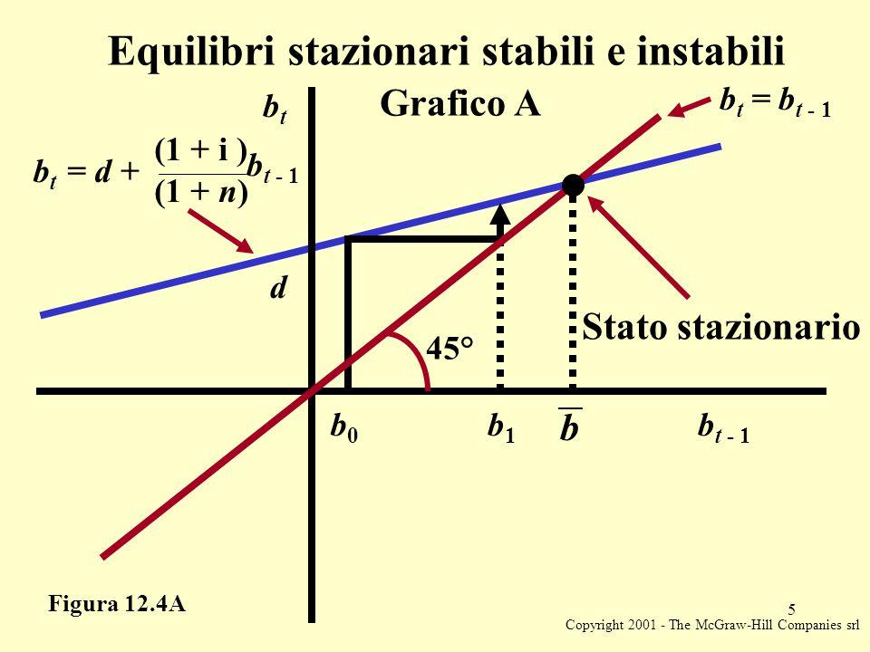 Copyright 2001 - The McGraw-Hill Companies srl 5 Figura 12.4A Stato stazionario Equilibri stazionari stabili e instabili Grafico A b t = d + (1 + i ) b t - 1 (1 + n) 45° b0b0 b1b1 b b t - 1 d btbt b t = b t - 1