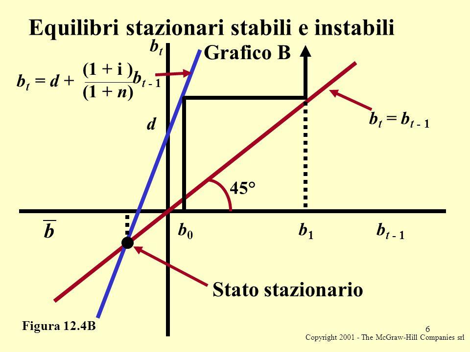 Copyright 2001 - The McGraw-Hill Companies srl 6 Figura 12.4B Equilibri stazionari stabili e instabili Grafico B b t = d + (1 + i ) b t - 1 (1 + n) 45° b0b0 b1b1 b b t - 1 d btbt b t = b t - 1 Stato stazionario