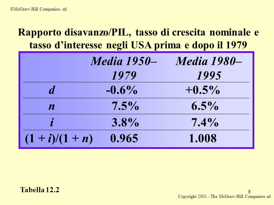 Copyright 2001 - The McGraw-Hill Companies srl 8 ©McGraw-Hill Companies, srl Tabella 12.2 Rapporto disavanzo/PIL, tasso di crescita nominale e tasso d'interesse negli USA prima e dopo il 1979 Media 1950– 1979 Media 1980– 1995 d-0.6%+0.5% n7.5%6.5% i3.8%7.4% (1 + i)/(1 + n)0.9651.008