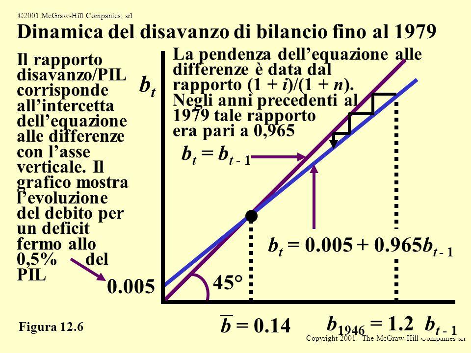 Copyright 2001 - The McGraw-Hill Companies srl 9 ©2001 McGraw-Hill Companies, srl Figura 12.6 Dinamica del disavanzo di bilancio fino al 1979 Il rapporto disavanzo/PIL corrisponde all'intercetta dell'equazione alle differenze con l'asse verticale.
