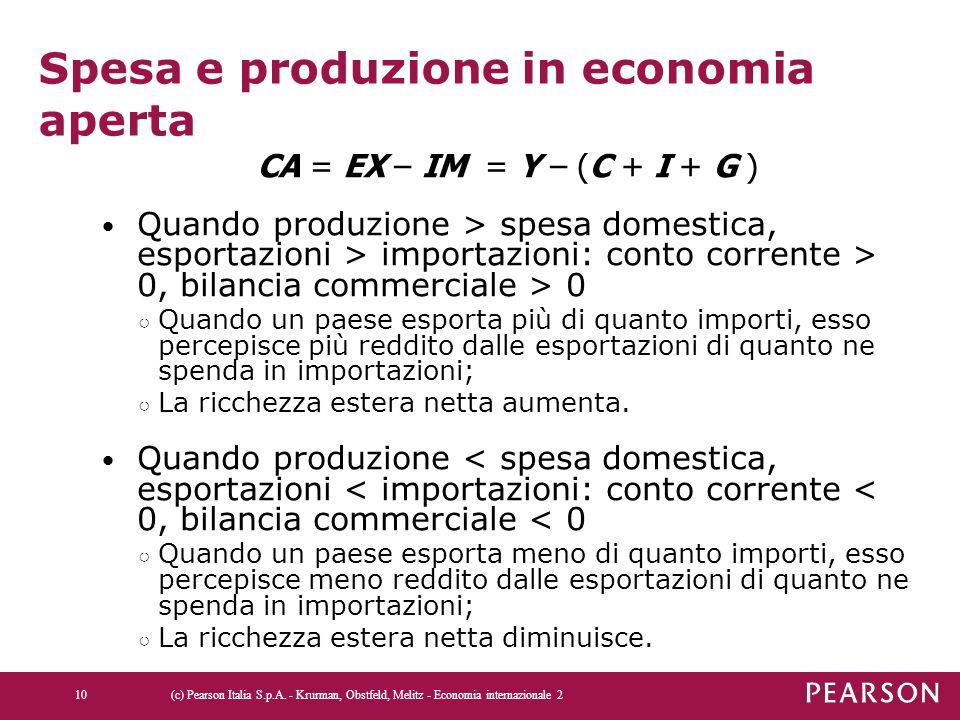 Spesa e produzione in economia aperta CA = EX – IM = Y – (C + I + G ) Quando produzione > spesa domestica, esportazioni > importazioni: conto corrente
