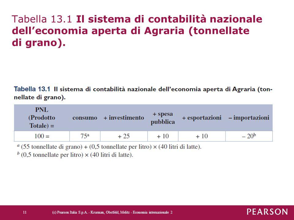 Tabella 13.1 Il sistema di contabilità nazionale dell'economia aperta di Agraria (tonnellate di grano). (c) Pearson Italia S.p.A. - Krurman, Obstfeld,