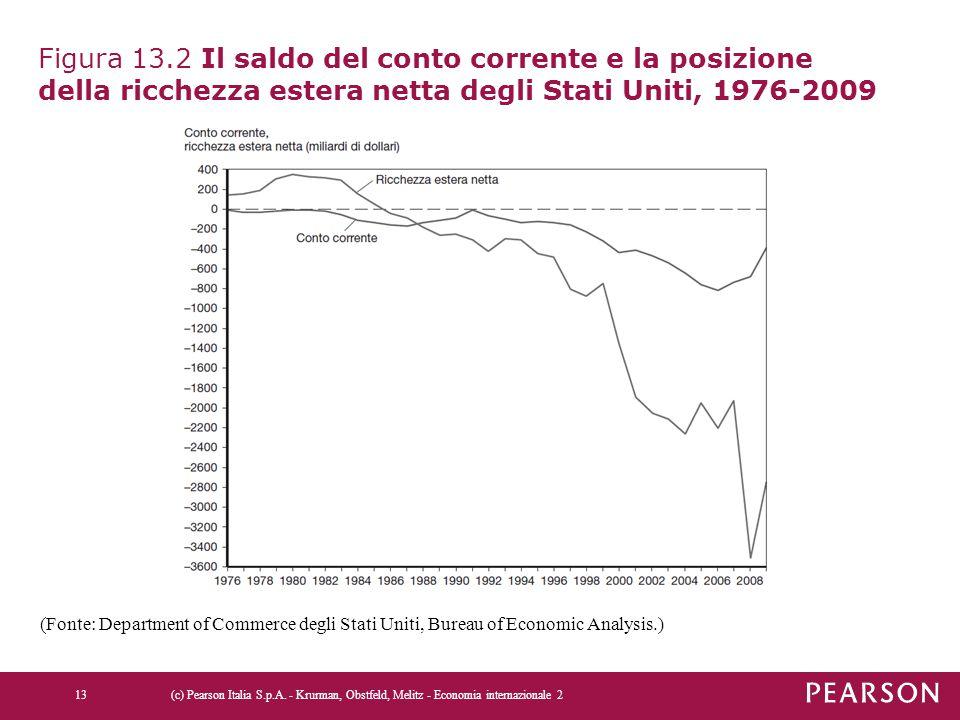 Figura 13.2 Il saldo del conto corrente e la posizione della ricchezza estera netta degli Stati Uniti, 1976-2009 (c) Pearson Italia S.p.A. - Krurman,