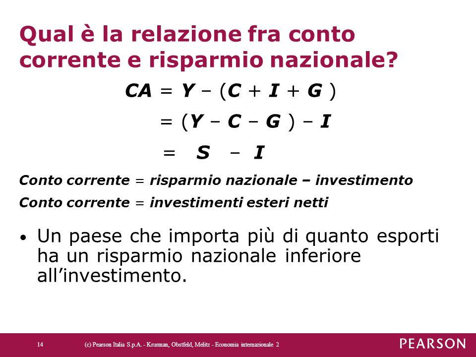 Qual è la relazione fra conto corrente e risparmio nazionale? CA = Y – (C + I + G ) = (Y – C – G ) – I = S – I Conto corrente = risparmio nazionale –