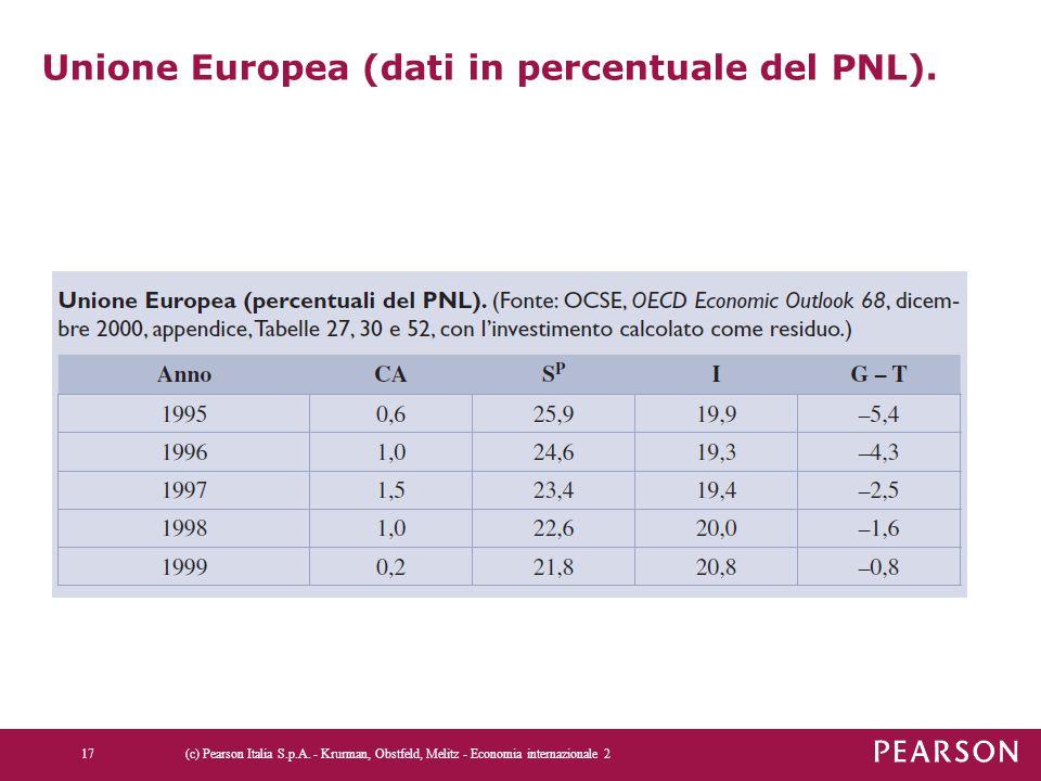 Unione Europea (dati in percentuale del PNL). (c) Pearson Italia S.p.A. - Krurman, Obstfeld, Melitz - Economia internazionale 217