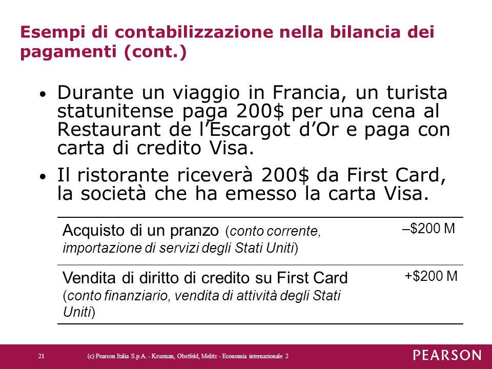 Esempi di contabilizzazione nella bilancia dei pagamenti (cont.) Durante un viaggio in Francia, un turista statunitense paga 200$ per una cena al Restaurant de l'Escargot d'Or e paga con carta di credito Visa.