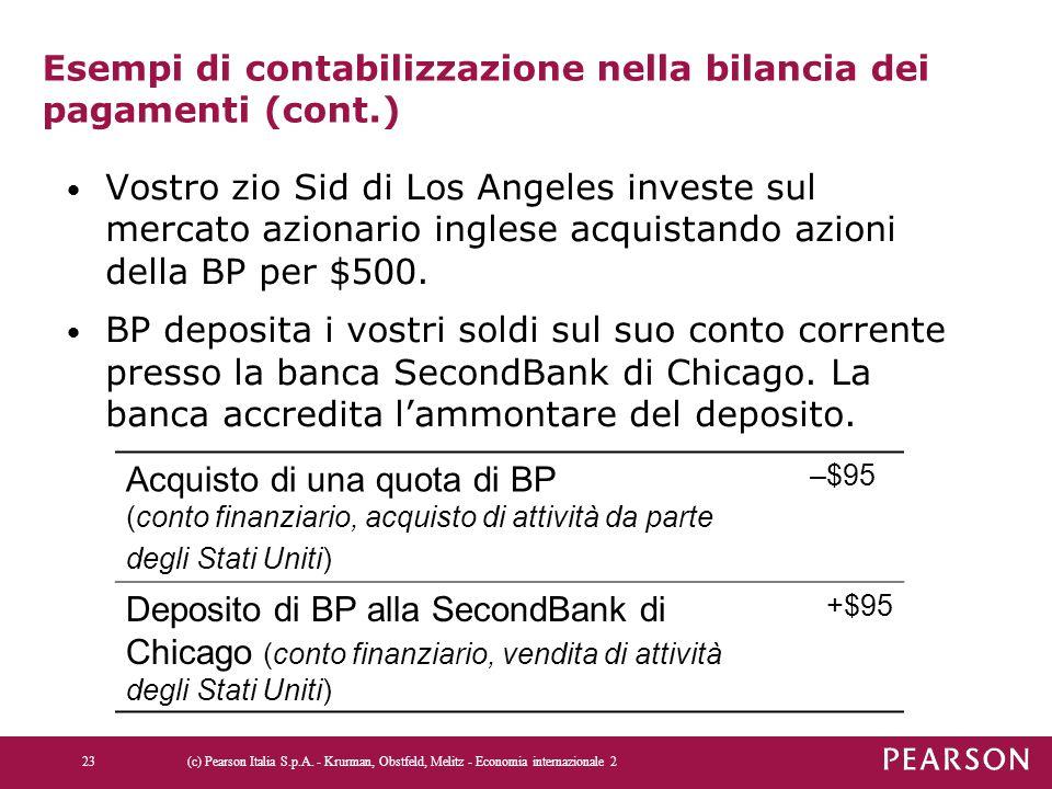 Esempi di contabilizzazione nella bilancia dei pagamenti (cont.) Vostro zio Sid di Los Angeles investe sul mercato azionario inglese acquistando azioni della BP per $500.
